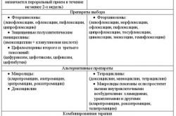 Антибактериальные препараты от простатита