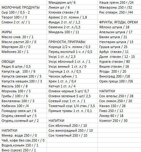 Кремлевская Диета Очковая Диета.