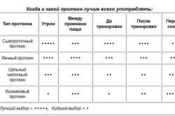 Таблица употребления протеина