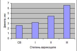 График степеней варикоцеле