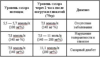 Уровень сахара в крови ночью