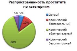 Процентное соотношение встречающихся видов простаты