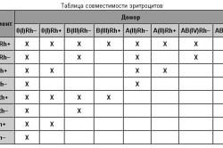 Таблица совместимости эритроцитов
