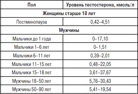 Таблица нормы тестостерона у мужчин в разном возрасте