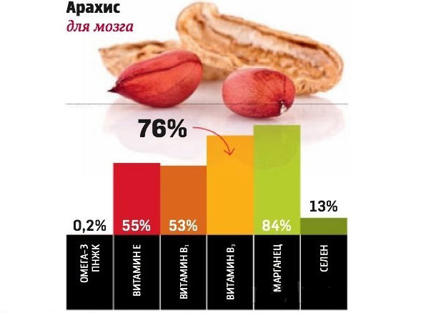 Витамины в арахисе