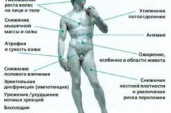 Последствия дефицита тестостерона