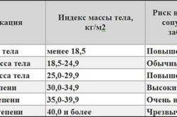 Рисунок 3. Индекс массы тела