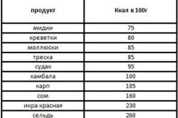 Таблица калорийности рыбы и морепродуктов