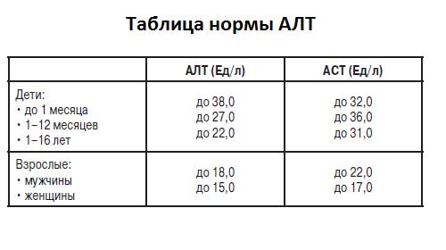 Норма АЛТ