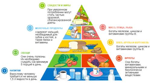 Пирамида правильного питания для улучшения спермы