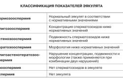 Классификация показателей эякулята