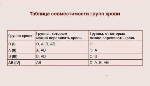 1 группа крови питание для похудения