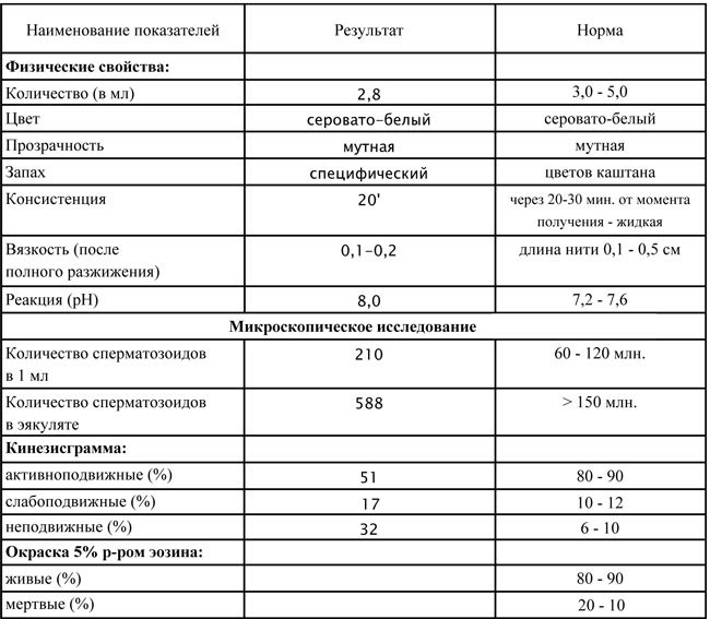 morfologicheskoe-issledovanie-spermogramma-rasshifrovka