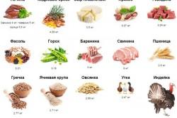 Цинк в продуктах