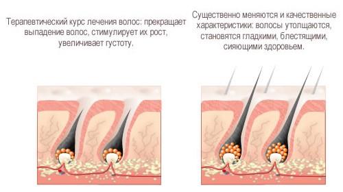 Эффект для волос