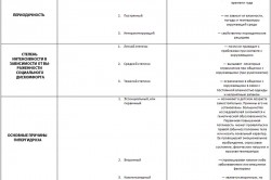 Классификация гипергидроза