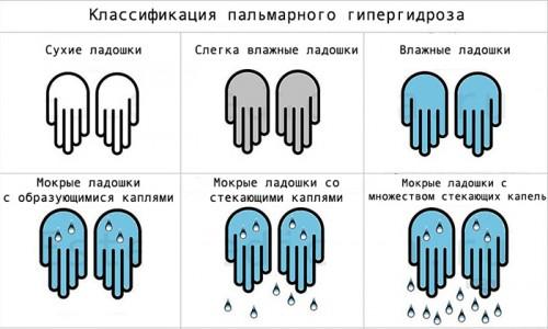 Классификация пальмарного гипергидроза