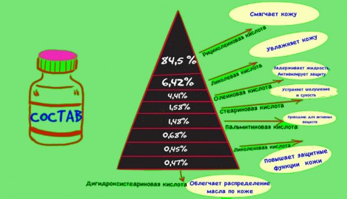Состав и свойства касторового масла