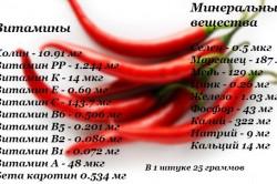 Состав красного горького перца