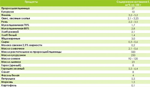 Таблица продуктов с витамином Е
