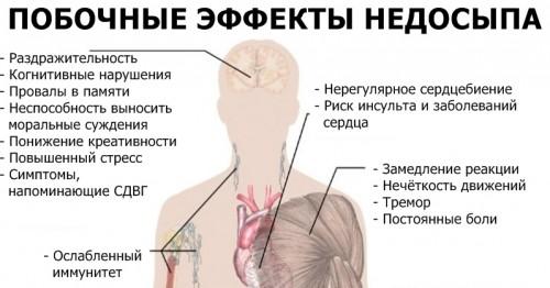 Побочные эффекты недосыпания