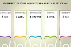 Этапы изготовления индивидуальной капы
