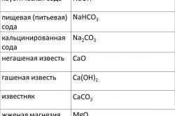 Состав различных видов соды