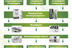 Способы лечения гипергидроза