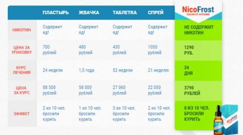 Сравнение NicoFrost с другими средствами
