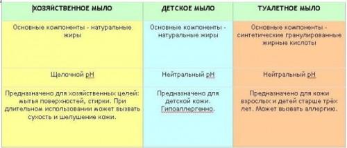 Сравнение видов мыла