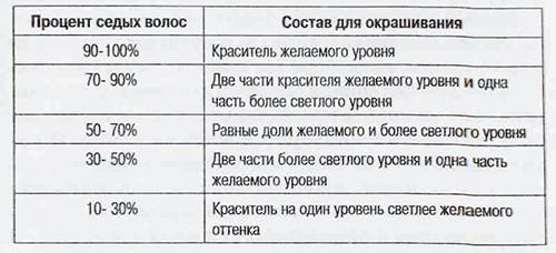 Таблица для окрашивания
