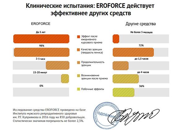 Препарат для потенции EroForce (ЭроФорс)