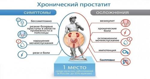 Симптомы и осложнения