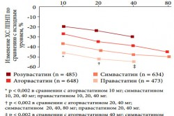 Сравнение Аторвастатина и Розувастатина