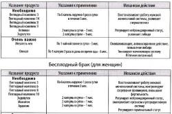 Патология репродуктивной системы
