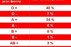 Соотношение групп крови с резусом