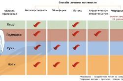 Эффективность методов лечения гипергидроза