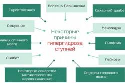 Некоторые причины плантарного гипергидроза