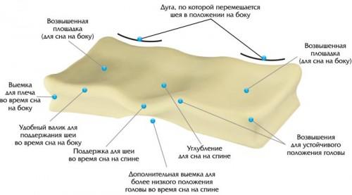 Устройство ортопедической подушки