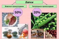 Типы белков